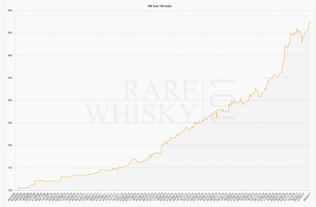 Rare Whisky 101 Index
