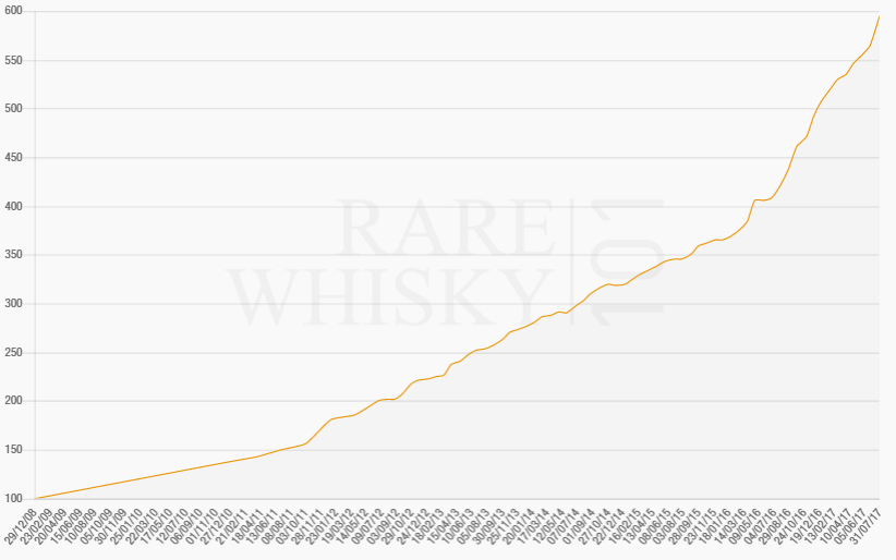 The Rare Whisky 101 Apex 1000 Index